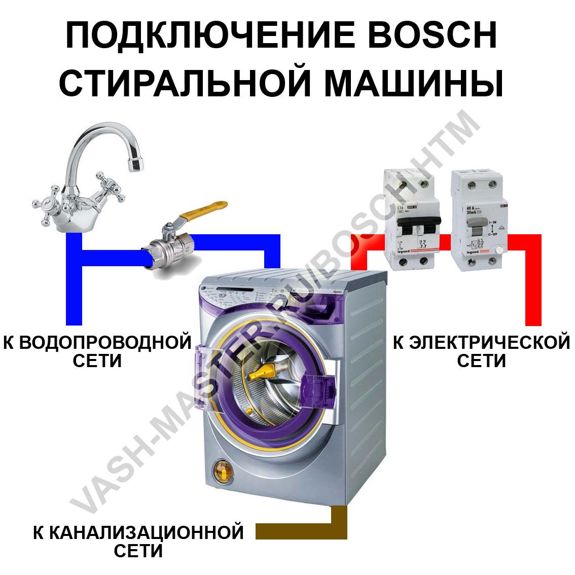 Подключение стиральной машины robert gmbh