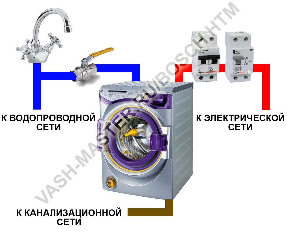 Подключение стиральной машины BOSCH в Москве и МО без ремонта.