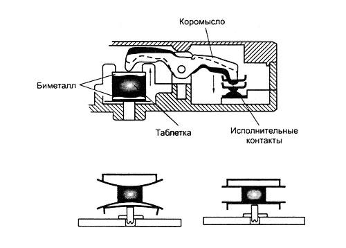 Иллюстрация- термозамок с термоэлементом из биметалла круглой формы