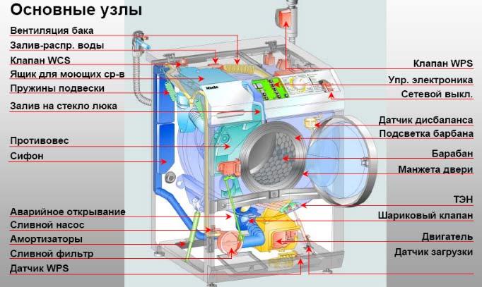 Принципиальное устройство стиральной машины с фронтальной загрузкой