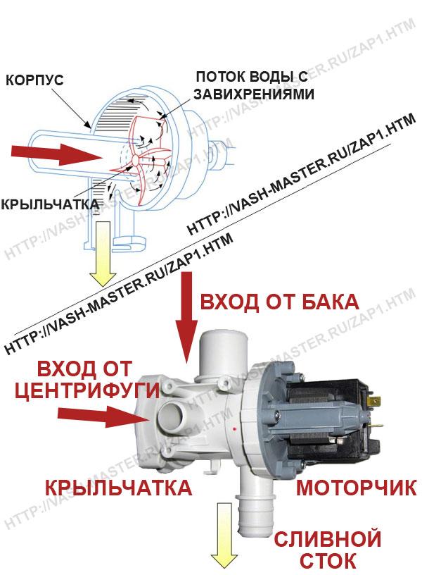 Насос (Pump) стиральной машины